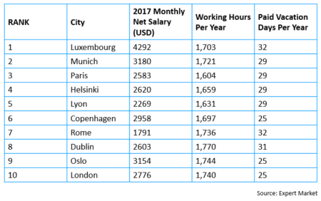 Ranking cities with best work/life balance