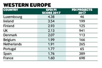 FDI performance index Luxembourg