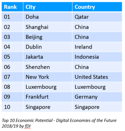 Top 10 ranking Digital Economies