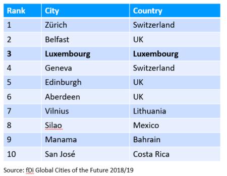 fDi Global Cities of the Future