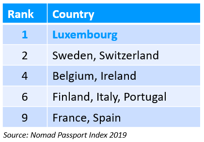 Nomad Passport Index 2019 ranking