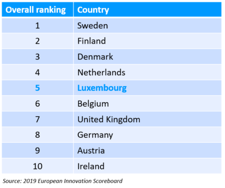 2019 European Innovation Scoreboard ranking