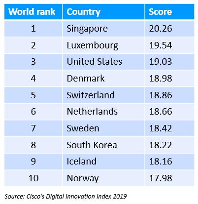 Digital readiness index ranking 2019