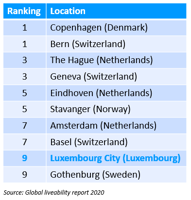Global Liveability Report 2020 ranking