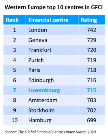 Global Financial Centres Index for Western Europe: March 2020