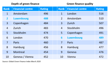 Global Green Finance Index March 2020