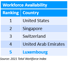 Workforce availability according to the 2021 Total Workforce Index