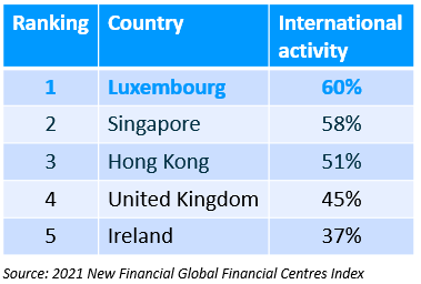2021 Global Financial Centres Index International activity