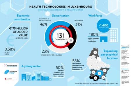 Luxembourg BioHealth Cluster factsheet